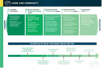 Executive outlines pathway out of COVID-19 restrictions